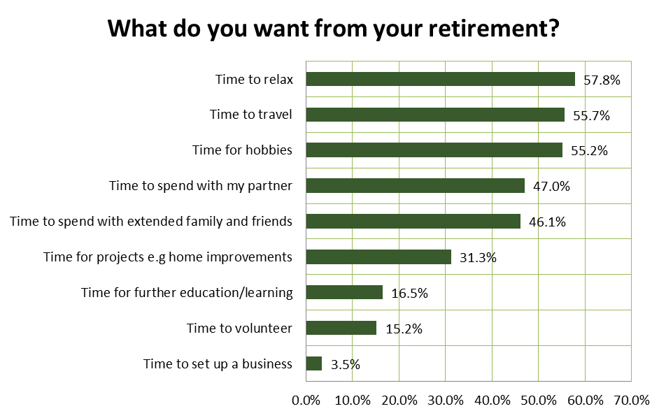 what do you want from your retirement?
