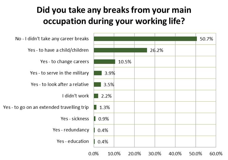 retirees breaks from work