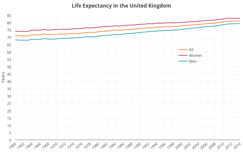 Graph showing life expectancy in the UK between 1960 and 2014