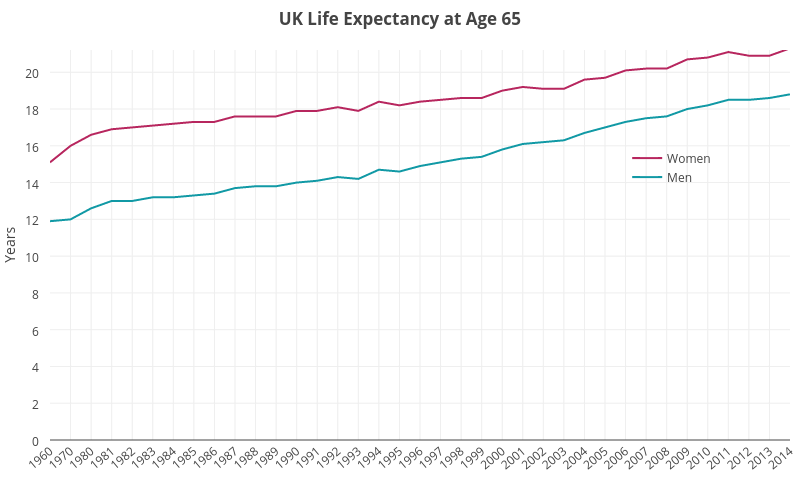 Graph showing life expectancy at age 65 between 1960 and 2014