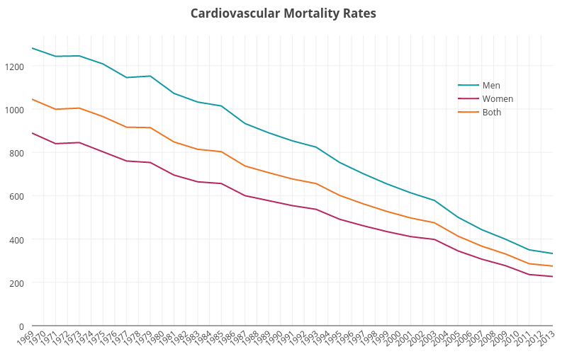 Graph showing Cardiovascular mortality rates between 1969 and 2013