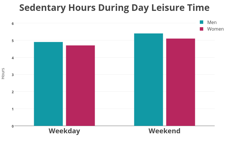 Bar chart: Sedentary hours during day leisure time