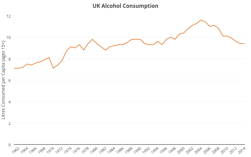 Graph showing alcohol consumption in the UK between 1962 and 2014