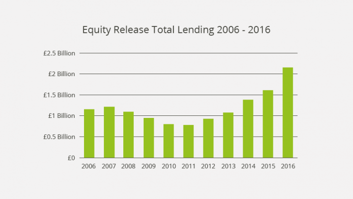 Graph of Equity Release Total Lending 2006 - 2016. Showing over £2 Billion in 2016