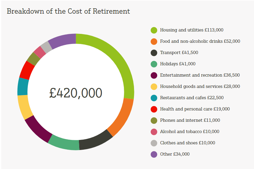 Cost of retirement breakdown presented as a doughnut chart