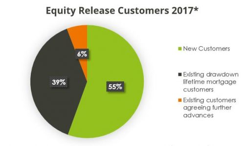 record breaking equity release customers 2017