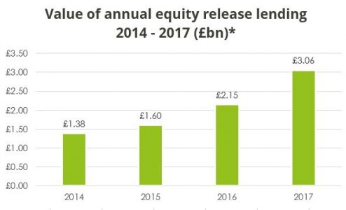 Value of annual equity release lending 2014 - 2017