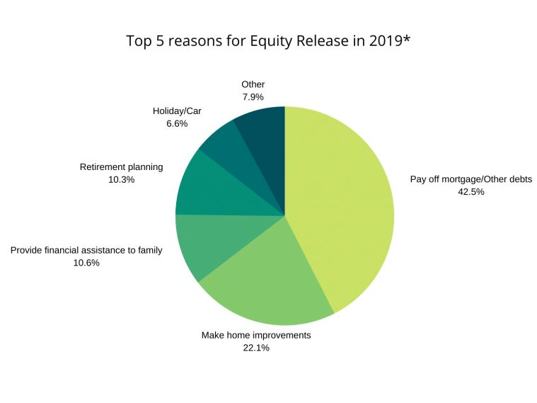 Top 5 reasons for Equity Release in 2019